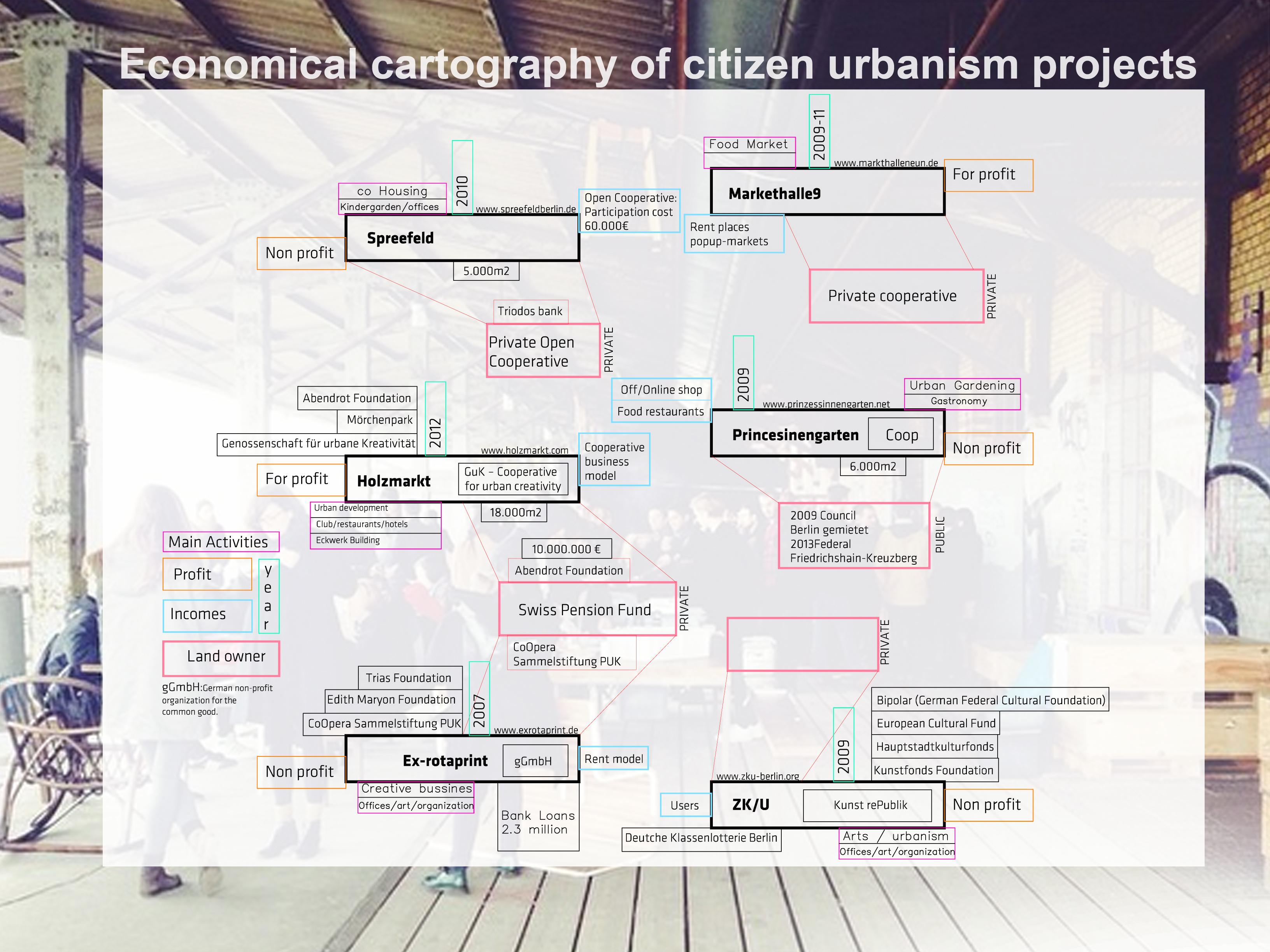 Category Archives: Empoderamiento urbano