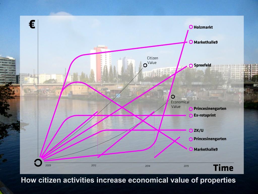 VIC-funding urbanism_DIAGRAMA02-141117