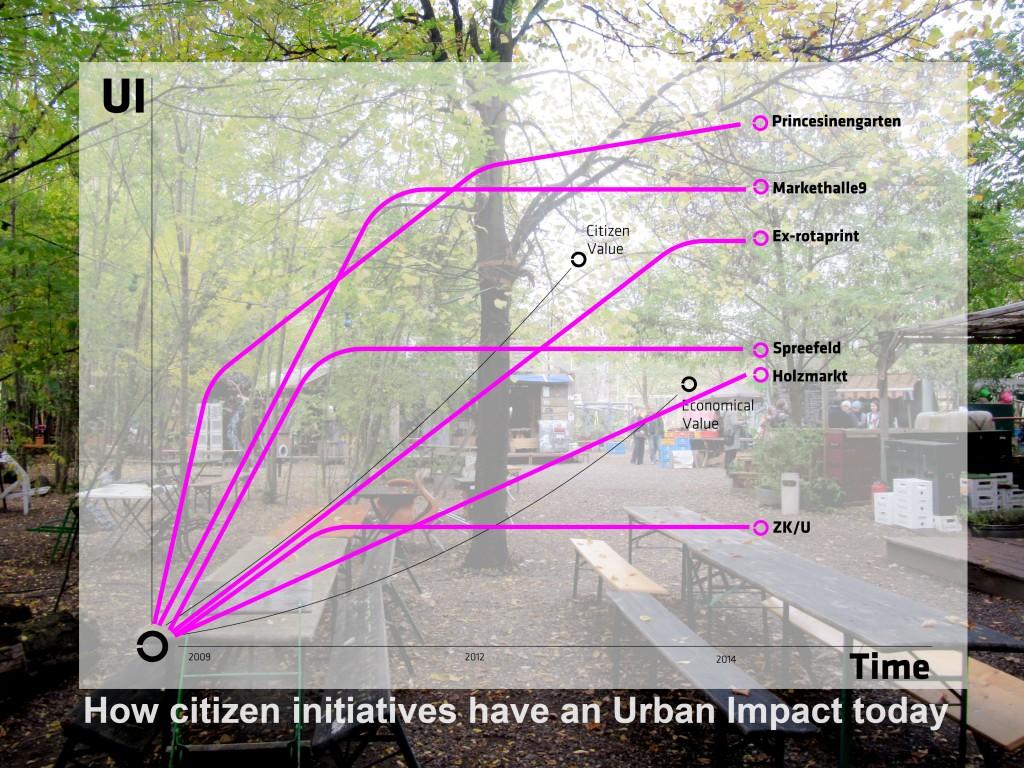 VIC-funding urbanism_DIAGRAMA03-141117